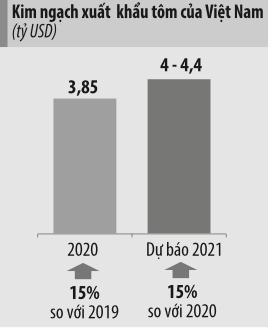 2020: xuất khẩu tôm được mùa - Ảnh 1.