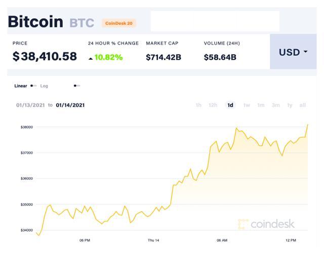Bitcoin tăng giá ảnh 2