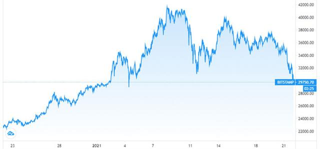 Lo ông Biden siết giám sát, giá Bitcoin lao dốc về dưới 30.000 USD - Ảnh 1.