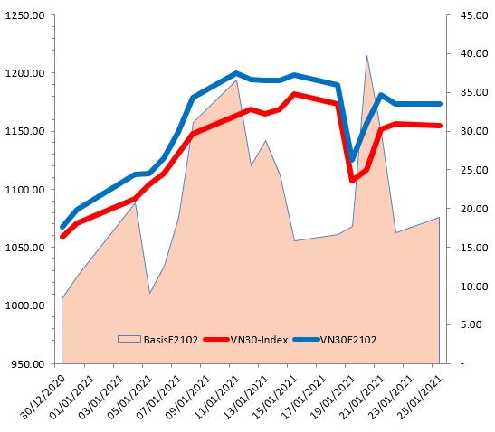 Chứng khoán phái sinh 26/01/2021: VN30-Index xuất hiện mẫu hình nến Spinning Top