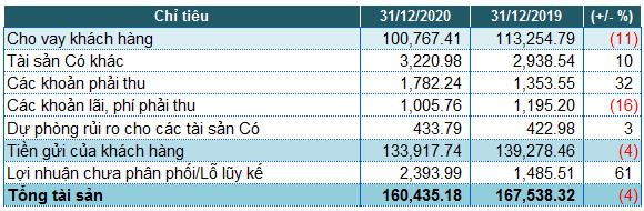 Eximbank: Lãi trước thuế năm 2020 tăng 22%, nợ xấu tăng 31%