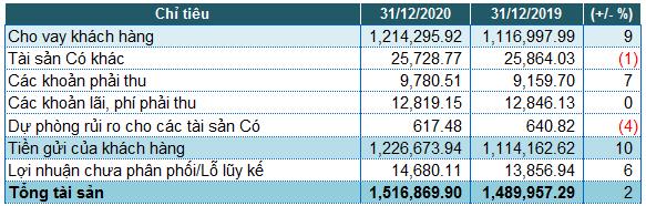 Lãi trước thuế năm 2020 của BIDV giảm 14%