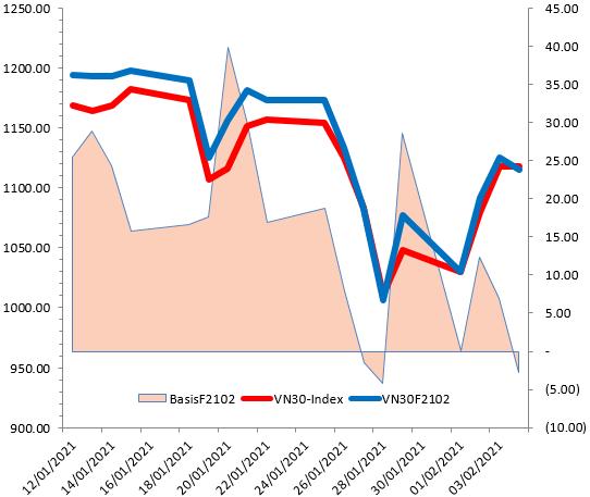 Chứng khoán phái sinh 05/02/2021: VN30-Index test trendline ngắn hạn