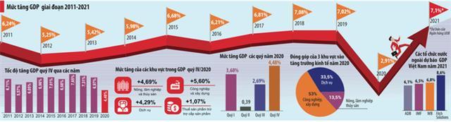 2021: Accelerating economic growth - Photo 1.