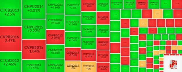 Thị trường chứng quyền 19/02/2021: CFPT2010 và CVRE2014 đang được định giá hấp dẫn