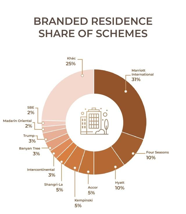 """The """"Win-Win-Win"""" formula of branded residences have proven successful"""