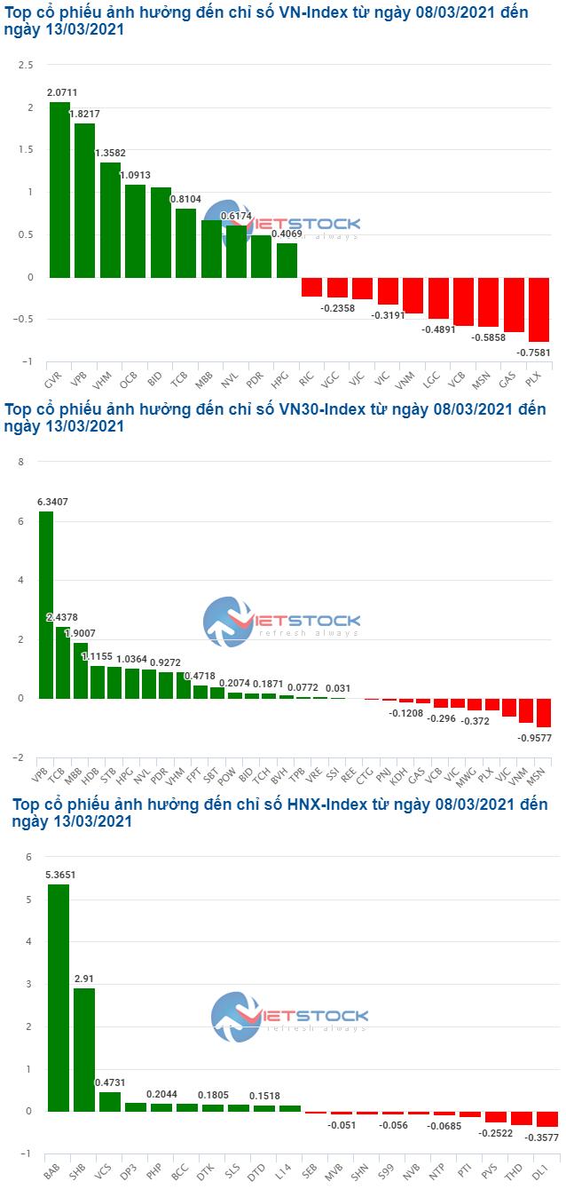 Những cổ phiếu giúp VN-Index tiến gần mốc 1,200