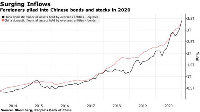 Dòng tiền nóng đổ vào: Trung Quốc chưa kịp mừng đã lo - Ảnh 1.