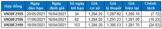 Chứng khoán phái sinh Ngày 16/04/2021: Vùng 1,260-1,270 điểm sẽ là hỗ trợ gần nhất cho VN30-Index