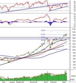 Phân tích kỹ thuật phiên chiều 20/04: VN-Index đã vượt vùng 1,250-1,260 điểm