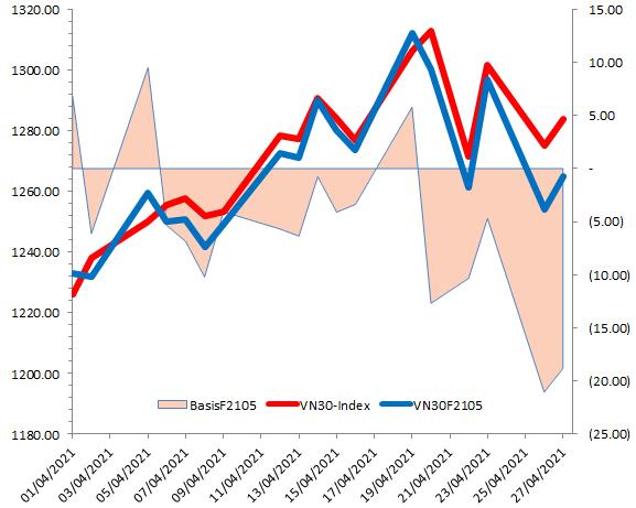 Chứng khoán phái sinh Ngày 28/04/2021: VN30-Index hồi phục tại vùng hỗ trợ