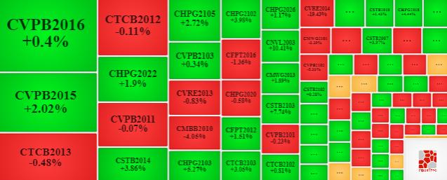 Thị trường chứng quyền 28/04/2021: Khối ngoại tiếp tục mua ròng