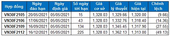 Chứng khoán phái sinh Ngày 05/05/2021: VN30-Index tiến gần vùng 1,330-1,350 điểm