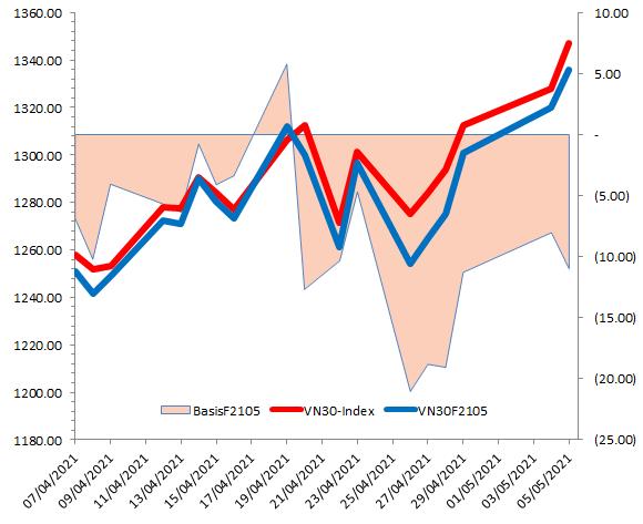 Chứng khoán phái sinh Ngày 06/05/2021: VN30-Index đang test lại vùng 1,330-1,350 điểm