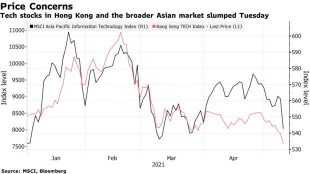 Làn sóng bán tháo cổ phiếu công nghệ lan rộng trên toàn cầu