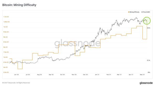 độ khó đào bitcoin tăng ảnh 1