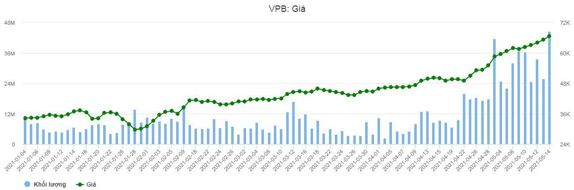 vpbank gia chart