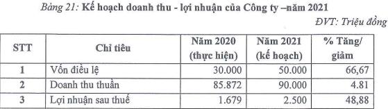 TV6 ke hoach 2021 20210515