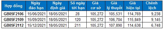 2021 05 18 chung khoan phai sinh hinh 5
