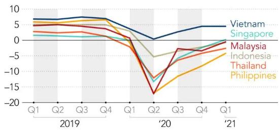 Phục hồi nền kinh tế ở Đông Nam Á còn nhiều chông gai ảnh 2