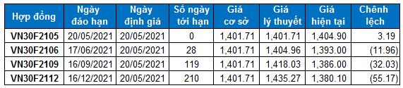 2021 05 19 chung khoan phai sinh hinh 3
