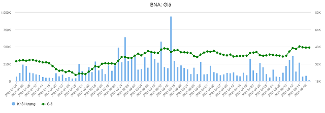bna chart gia 1