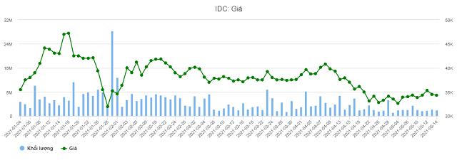 idc gia chart 1