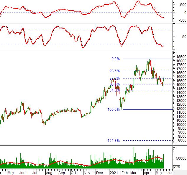 """Ngày 25/05/2021: 10 cổ phiếu """"nóng"""" dưới góc nhìn PTKT của Vietstock"""