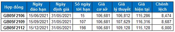 Chứng khoán phái sinh Tuần 31/05-04/06/2021: VN30-Index hướng đến vùng 1,530-1,550 điểm?