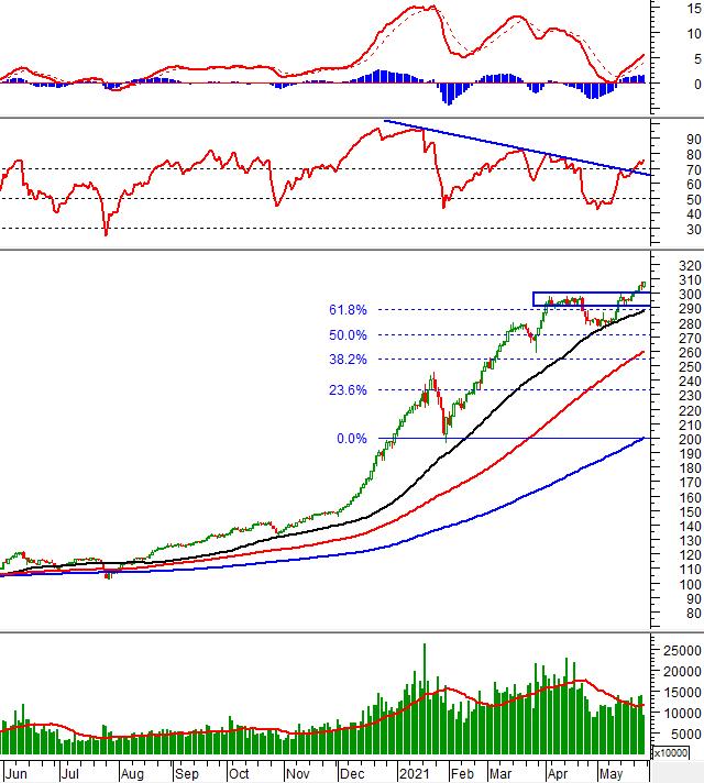 Phân tích kỹ thuật phiên chiều 28/05: VN-Index tích cực trở lại