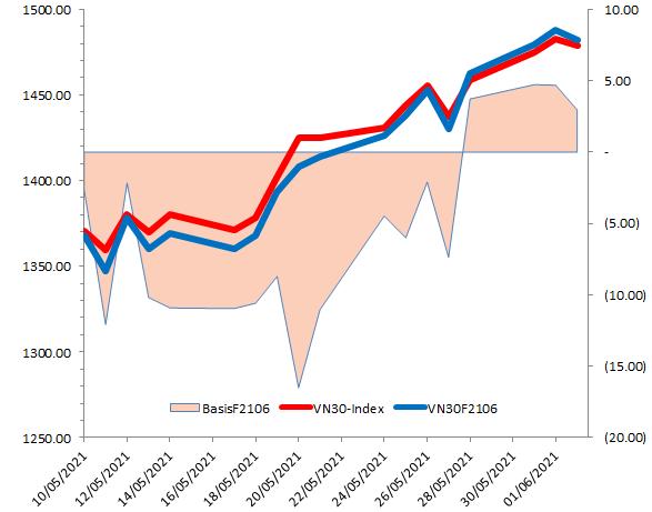 Chứng khoán phái sinh Ngày 28/05/2021: VN30-Index xuất hiện tín hiệu đảo chiều