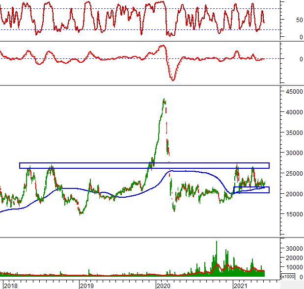 """Ngày 08/06/2021: 10 cổ phiếu """"nóng"""" dưới góc nhìn PTKT của Vietstock"""