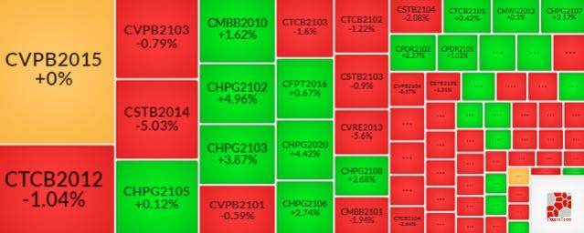 Thị trường chứng quyền 11/06/2021: CVPB2103 và CVPB2101 đang được định giá hấp dẫn