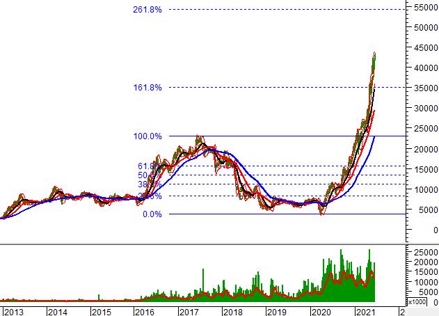 """Ngày 22/06/2021: 10 cổ phiếu """"nóng"""" dưới góc nhìn PTKT của Vietstock"""