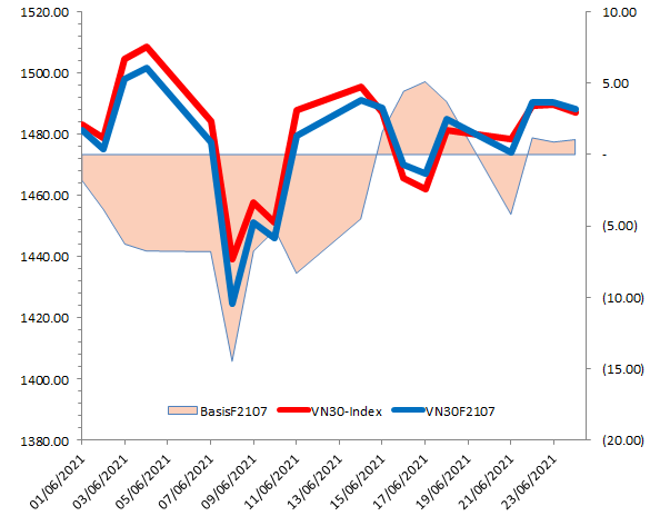 Chứng khoán phái sinh Ngày 25/06/2021: VN30-Index tiếp tục tạo mẫu hình Doji