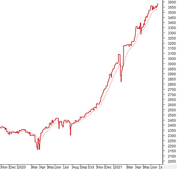 Dòng tiền và độ rộng thị trường có còn ủng hộ đà tăng?
