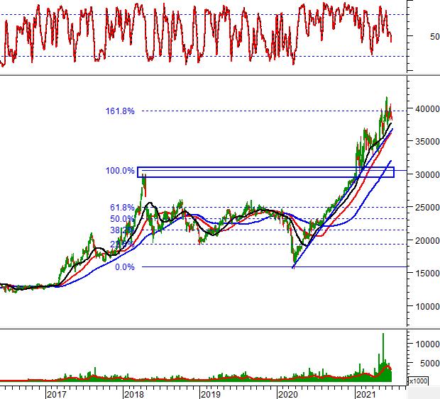 """Ngày 29/06/2021: 10 cổ phiếu """"nóng"""" dưới góc nhìn PTKT của Vietstock"""