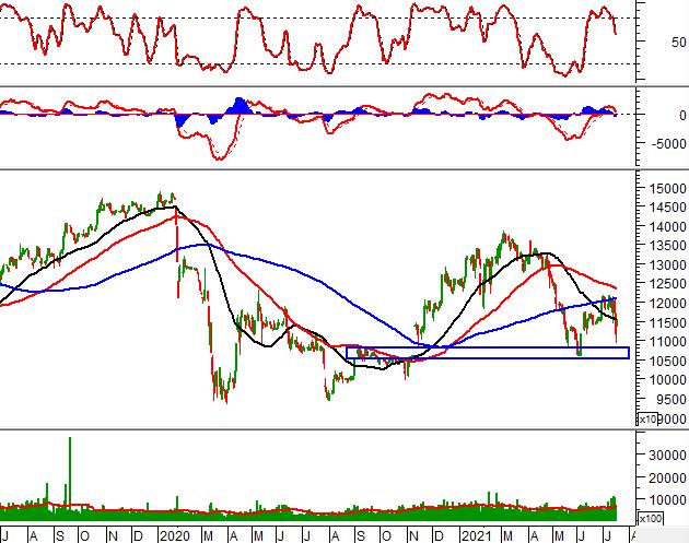"""Tuần 19-23/07/2021: 10 cổ phiếu """"nóng"""" dưới góc nhìn PTKT của Vietstock"""