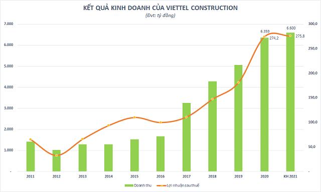 Động lực nào thúc đẩy Viettel Construction (CTR) đến mục tiêu 5 năm tăng trưởng lợi nhuận liên tiếp?