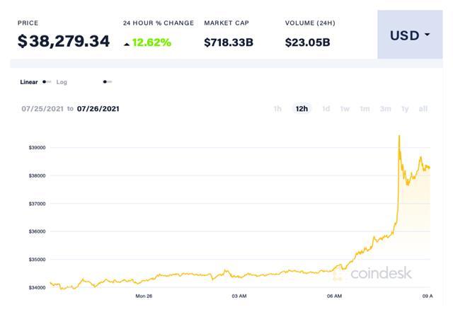 Bitcoin tăng giá ảnh 1