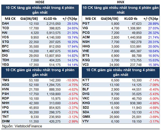 Top cổ phiếu đáng chú ý đầu tuần 09/08