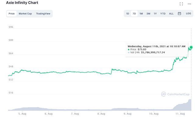 Token trong game Axie Infinity tăng giá phi mã ảnh 1