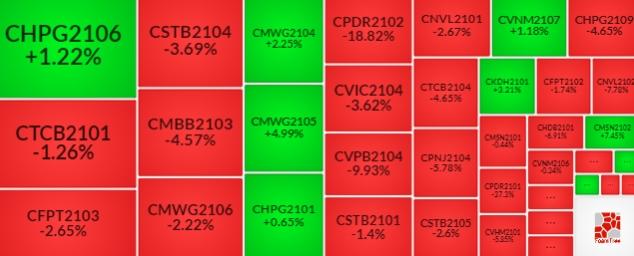 Thị trường chứng quyền 19/08/2021: Sắc đỏ tiếp tục bao trùm