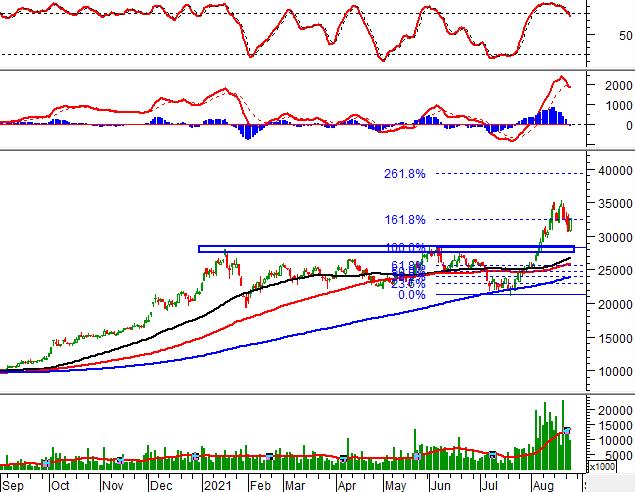 """Ngày 26/08/2021: 10 cổ phiếu """"nóng"""" dưới góc nhìn PTKT của Vietstock"""