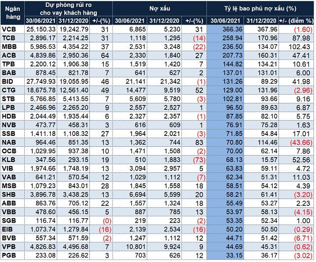 Nhiều ngân hàng đưa tỷ lệ bao phủ nợ xấu lên 200-300%