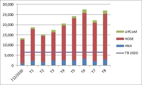 GTGD khớp lệnh bình quân trong các tháng đầu năm 2021 trên toàn thị trường