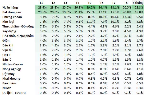 Tỷ trọng GTGD bình quân của các nhóm ngành so với toàn thị trường