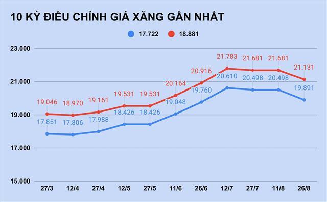 Giá xăng tăng trở lại sau 2 tháng? ảnh 1