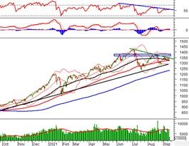 Phân tích kỹ thuật phiên chiều 16/09: VN-Index gặp khó tại trendline giảm ngắn hạn