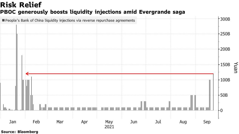 Trung Quốc lại bơm thêm 18.6 tỷ USD vào hệ thống giữa khủng hoảng Evergrande ảnh 1
